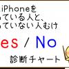 格安SIMでiPhoneを利用したい人のための「Yes/No診断」